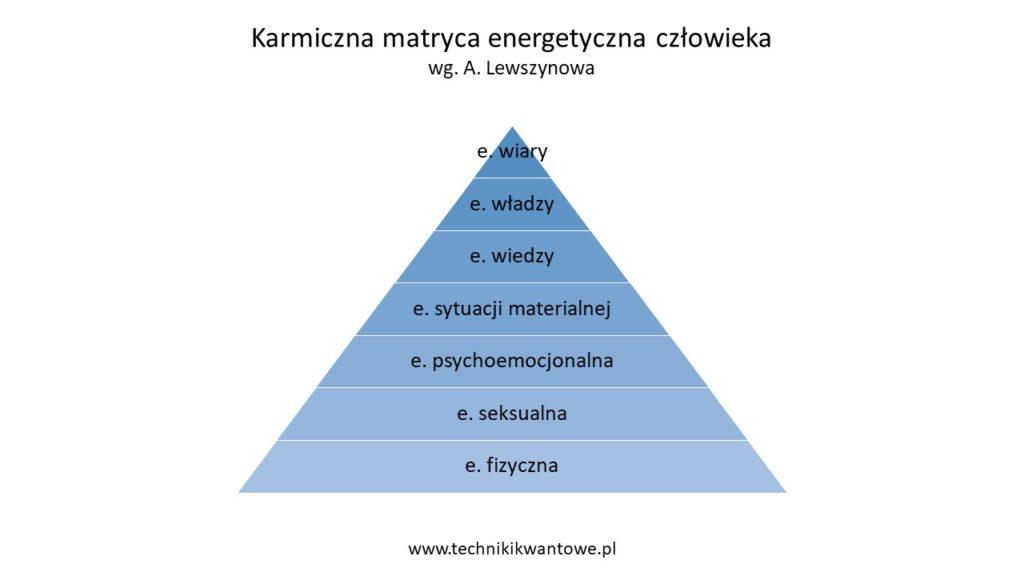 matryca karmiczna 1024x576 - Karmiczna matryca energetyczna człowieka