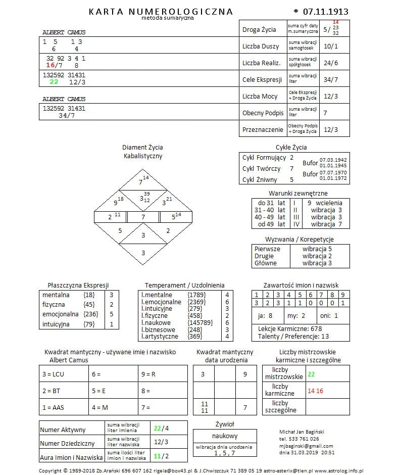 AlCaJPG - Portret numerologiczny