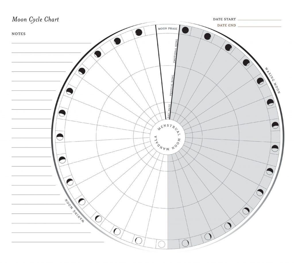 diagram ksiezyc 1 1024x916 - Jak działa Księżyc